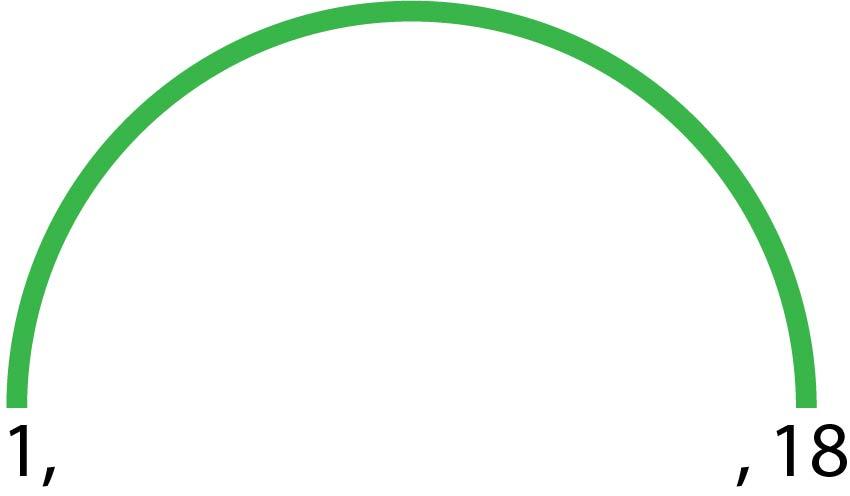 Diagramme en arc-en-ciel représentant les deux premiers diviseurs de 18. Ces deux diviseurs sont relié par une couleurs de l'Arc-en-ciel.
