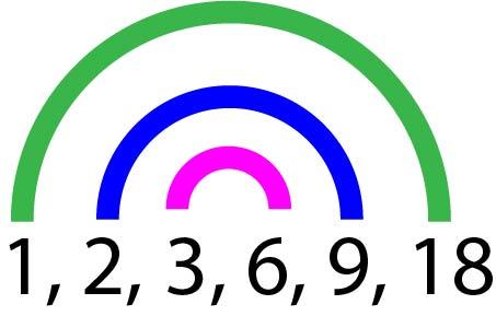 Diagramme en arc-en-ciel représentant tous les diviseurs de 18. Chaque paire de diviseurs est relié par une couleurs différente de l'Arc-en-ciel.