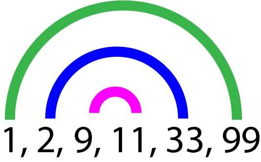Voici une illustration représentant les quatre premiers diviseurs de 99. Chaque paire de diviseurs est reliée par un arc d'une couleur de l'arc en ciel.