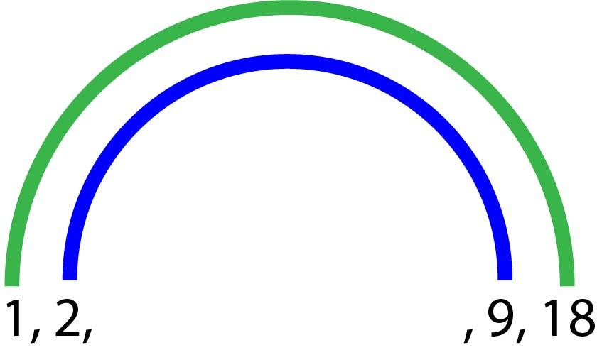Diagramme en arc-en-ciel représentant les quatre premiers diviseurs de 18. Chaque paire de diviseurs est relié par une couleurs différente de l'Arc-en-ciel.
