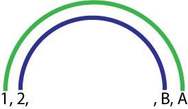 Trouver tous les diviseurs d'un nombre grace à la Méthode de l'Arc-en-ciel. Les deux premières paires de diviseurs d'un nombre sont représentée. Les diviseurs sont reliés par paires chacun par un arc de l'Arc-en-ciel et chacun d'une couleur de l'arc-en-ciel.