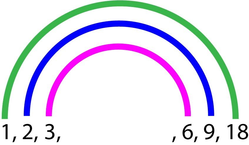 Diagramme en arc-en-ciel représentant les six premiers diviseurs de 18. Chaque paire de diviseurs est relié par une couleurs différente de l'Arc-en-ciel.