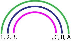 Trouver tous les diviseurs d'un nombre grace à la Méthode de l'Arc-en-ciel. Les trois premières paires de diviseurs d'un nombre sont représentée dans un diagramme en forme d'arc-en-ciel. Tous les diviseurs sont reliés par paires chacun par un arc de l'Arc-en-ciel et chacun d'une couleur de l'arc-en-ciel.