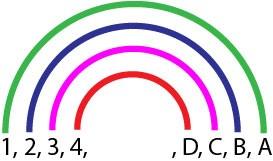 Trouver tous les diviseurs d'un nombre grace à la Méthode de l'Arc-en-ciel. Les 4 premières paires de diviseurs d'un nombre sont représentée dans un diagramme en forme d'arc-en-ciel. Tous les diviseurs sont reliés par paires chacun par un arc de l'Arc-en-ciel et chacun d'une couleur différente de l'arc-en-ciel.