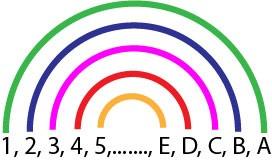 Trouver tous les diviseurs d'un nombre grace à la Méthode de l'Arc-en-ciel. Les cinq premières paires de diviseurs d'un nombre sont représentée dans un diagramme en forme d'arc-en-ciel. Tous les diviseurs sont reliés par paires chacun par un arc de l'Arc-en-ciel et chacun d'une couleur différente de l'arc-en-ciel.