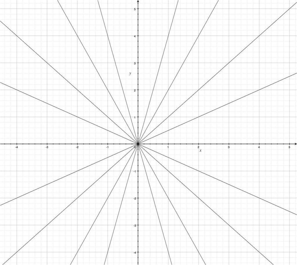 Graphique avec plusieurs fonctions linéaires