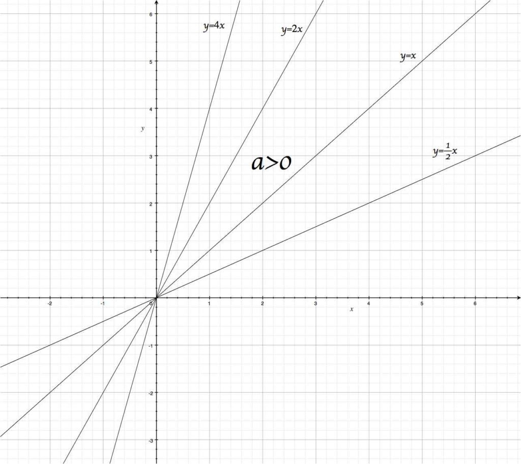 Si le coefficient directeur est positif, alors la fonction linéaire est croissante.