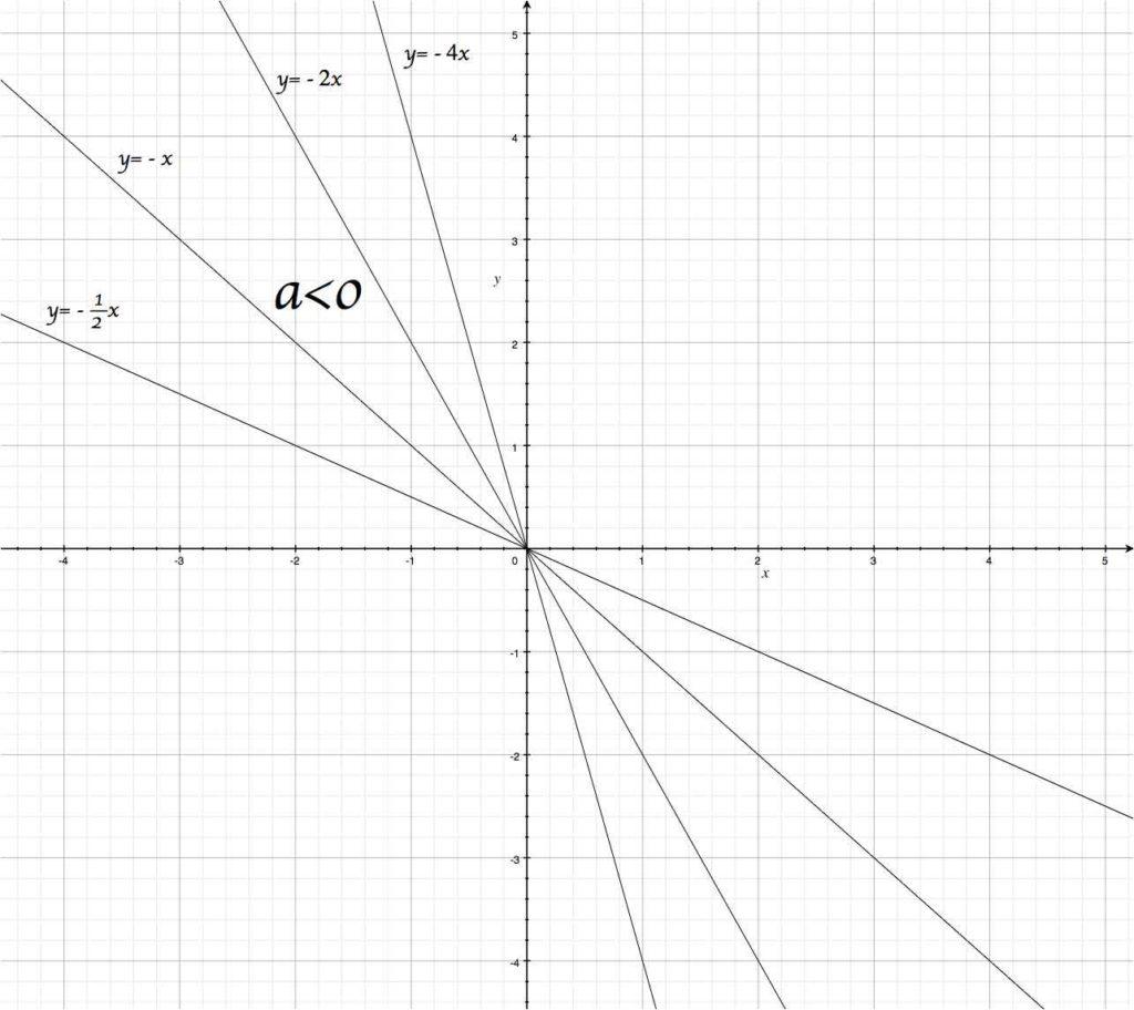 Si le coefficient directeur est négatif, alors la fonction linéaire est décroissante.